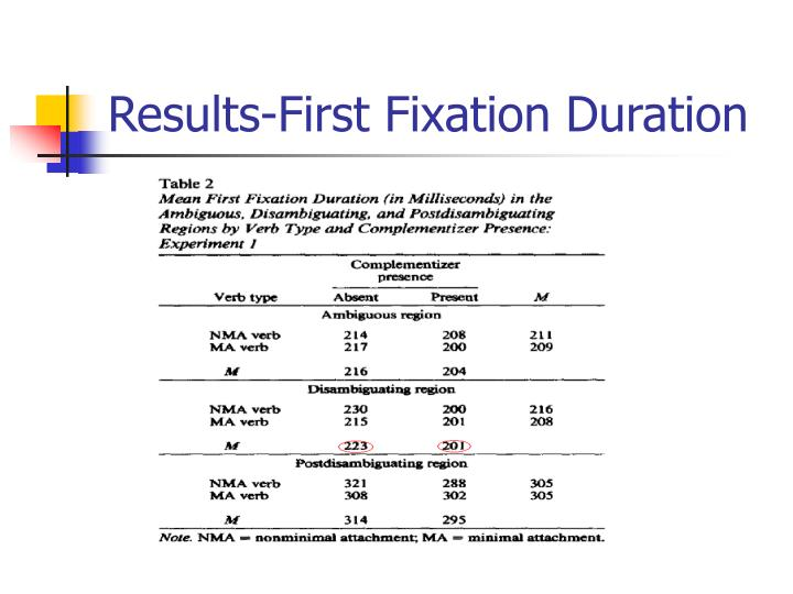 Results-First Fixation Duration