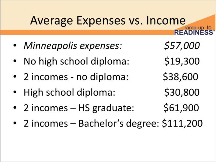 Average Expenses vs. Income
