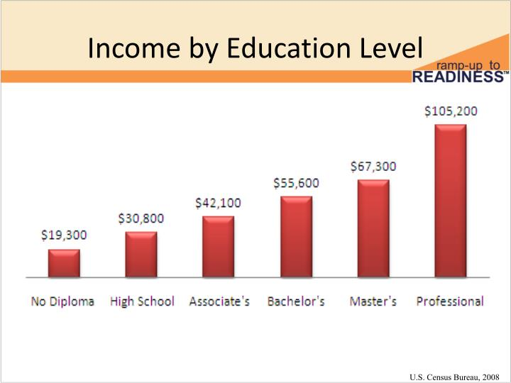 Income by Education Level