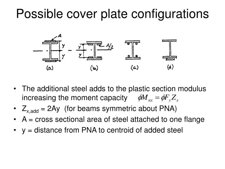 Possible cover plate configurations