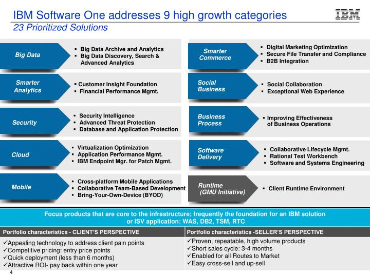 IBM Software One addresses 9 high growth categories