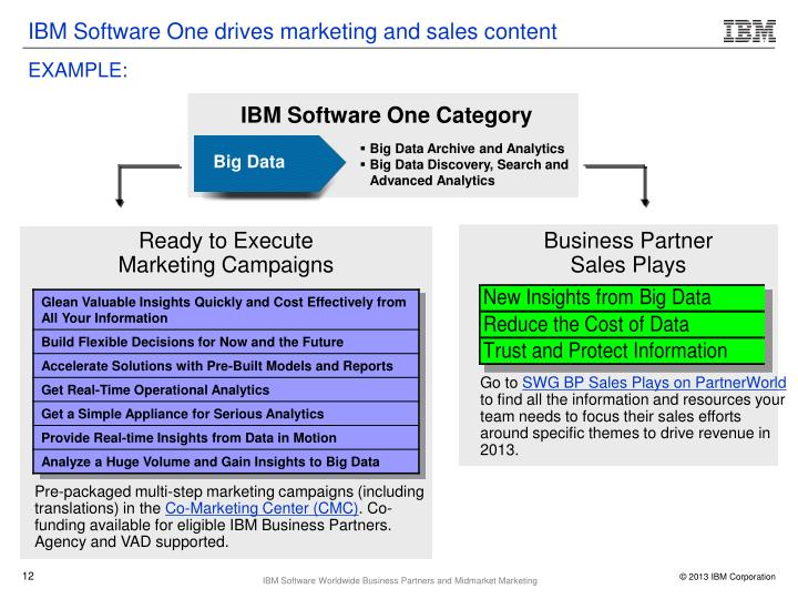IBM Software One drives marketing and sales content