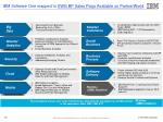ibm software one mapped to swg bp sales plays available on partnerworld
