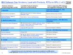 ibm software one solutions lead with products rtes for bps 1 of 3