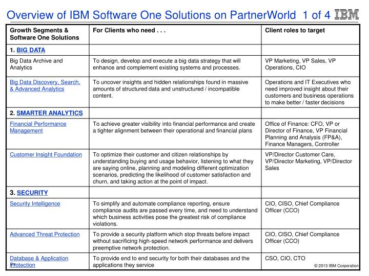 Overview of IBM Software One Solutions on PartnerWorld  1 of 4