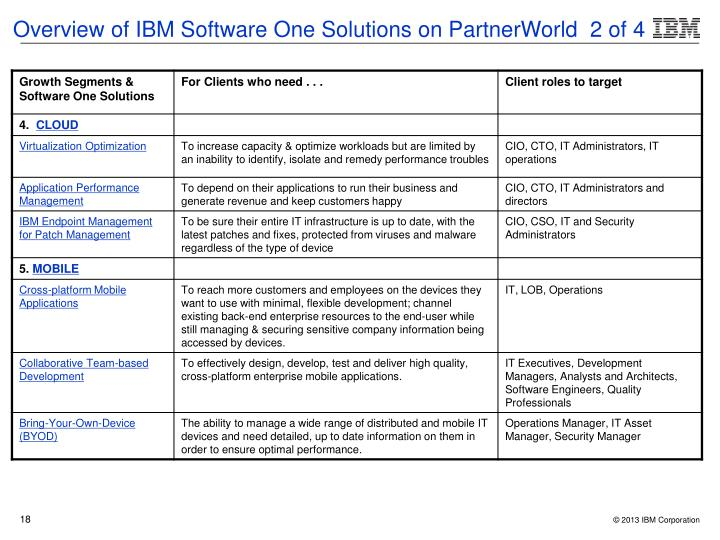 Overview of IBM Software One Solutions on PartnerWorld  2 of 4