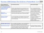 overview of ibm software one solutions on partnerworld 4 of 4