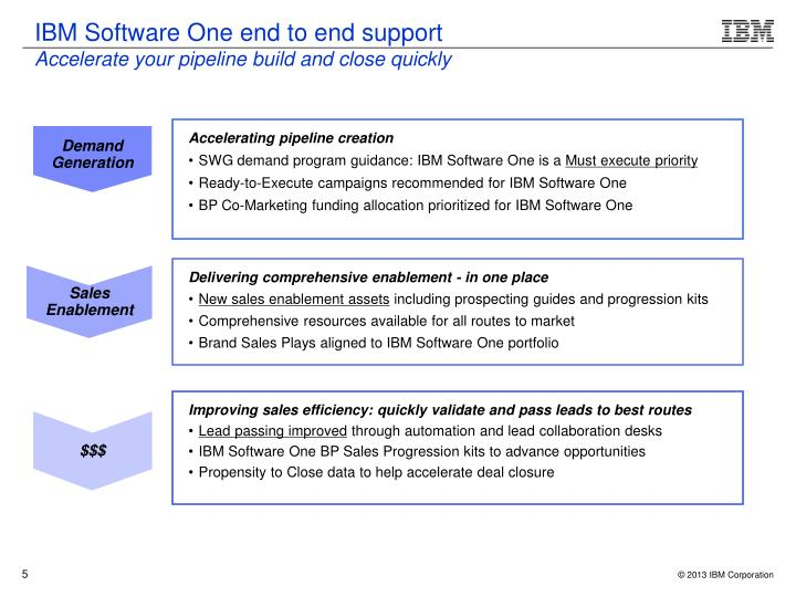 IBM Software One end to end support