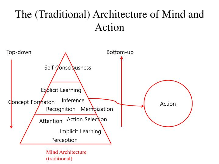 The (Traditional) Architecture of Mind and Action