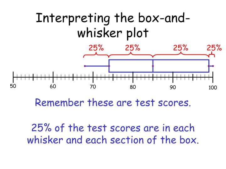 Interpreting the box-and-whisker plot