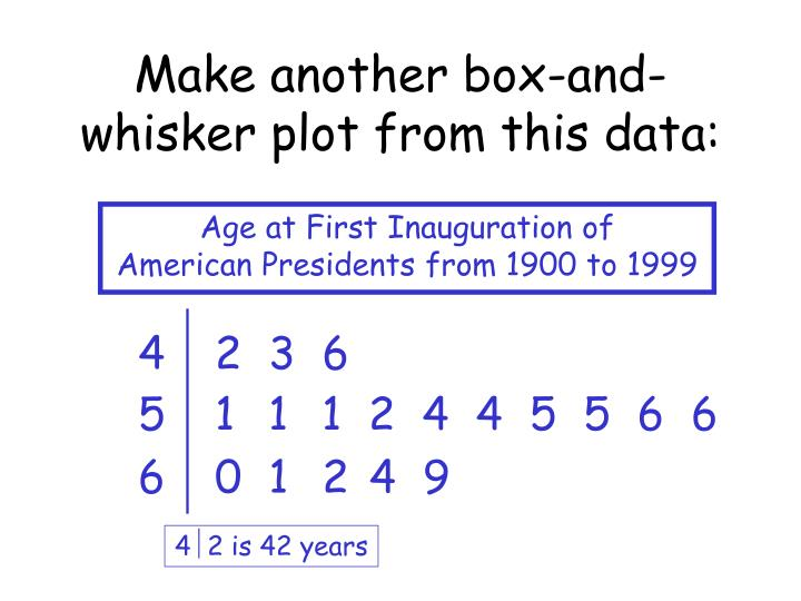 Make another box-and-whisker plot from this data: