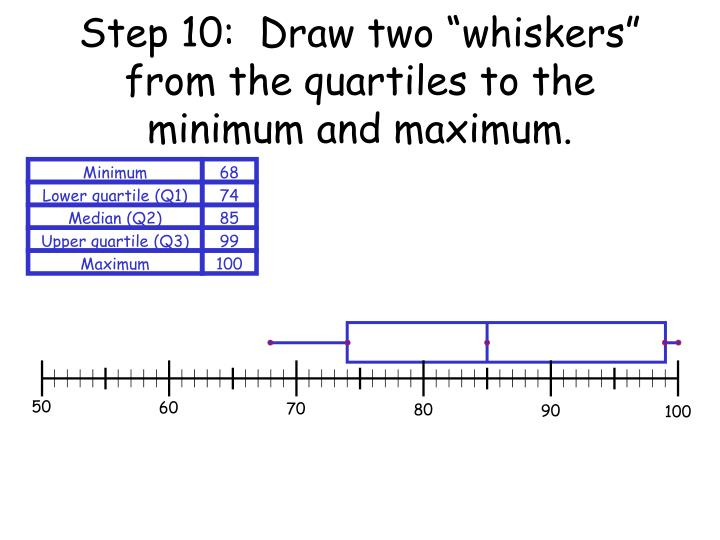 "Step 10:  Draw two ""whiskers"" from the quartiles to the minimum and maximum."