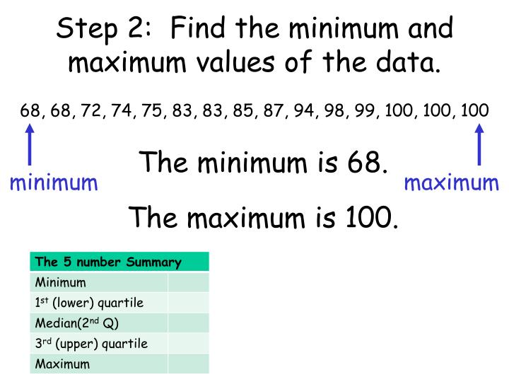 Step 2:  Find the minimum and maximum values of the data.
