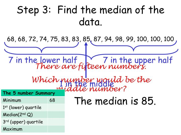 Step 3:  Find the median of the data.