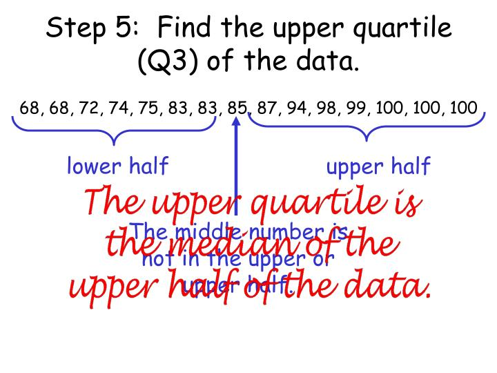 Step 5:  Find the upper quartile (Q3) of the data.