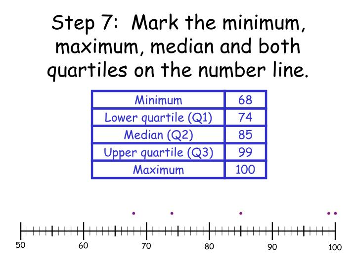Step 7:  Mark the minimum, maximum, median and both quartiles on the number line.