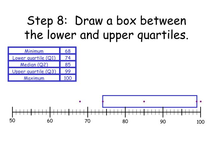 Step 8:  Draw a box between the lower and upper quartiles.