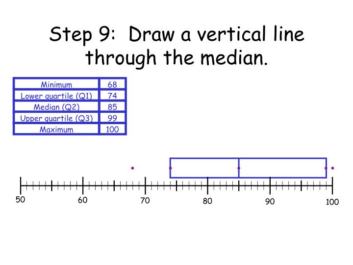 Step 9:  Draw a vertical line through the median.