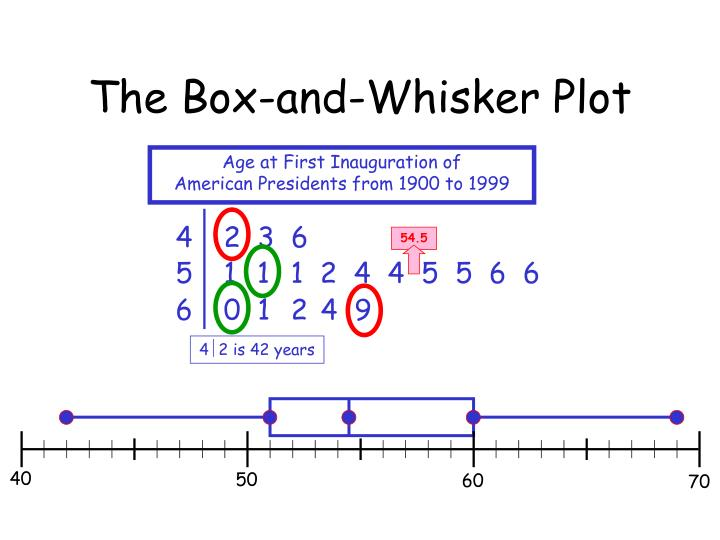 The Box-and-Whisker Plot