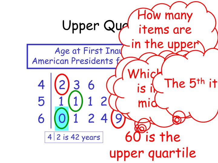 Upper Quartile