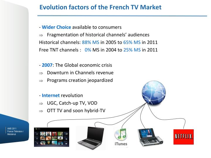 Evolution factors of the French TV Market