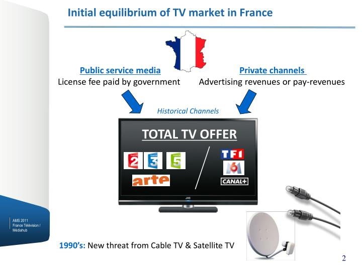 Initial equilibrium of tv market in france