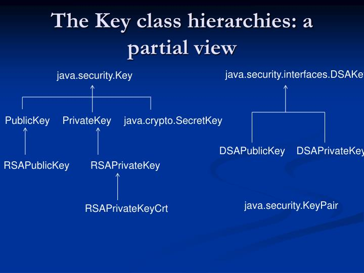 The Key class hierarchies: a partial view