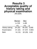results 3 a cceptable quality of history taking and physical examination n 224