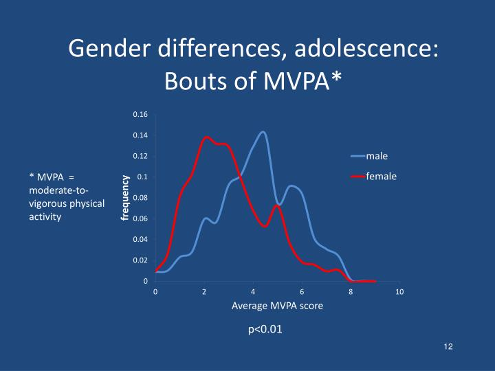 Gender differences, adolescence: