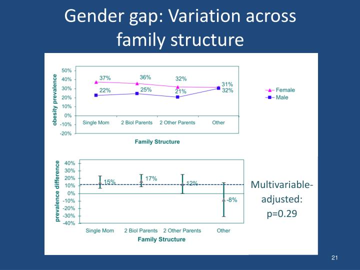 Gender gap: Variation across family structure