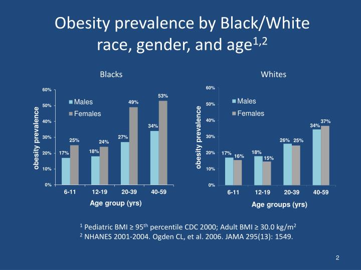 Obesity prevalence by black white race gender and age 1 2