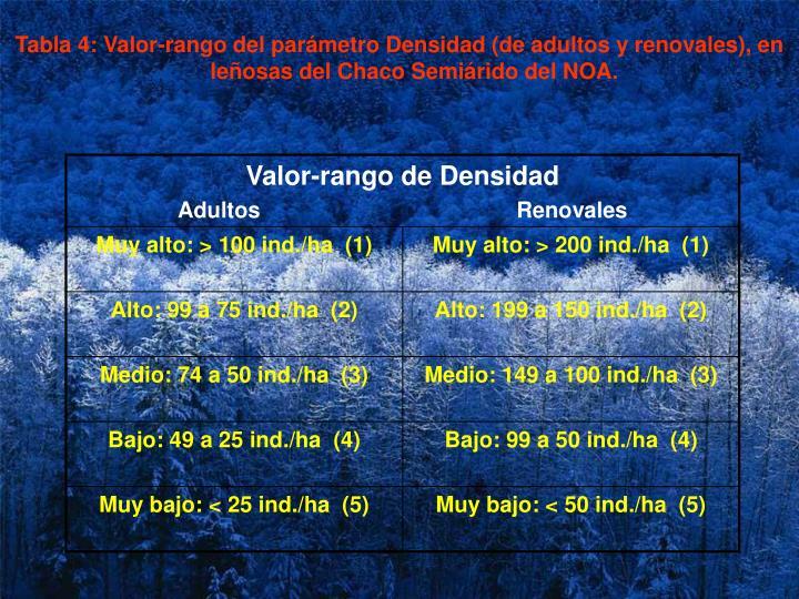Tabla 4: Valor-rango del parámetro Densidad (de adultos y renovales), en leñosas del Chaco Semiárido del NOA.