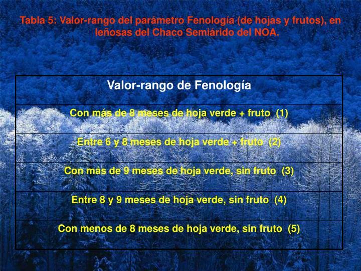 Tabla 5: Valor-rango del parámetro Fenología (de hojas y frutos), en leñosas del Chaco Semiárido del NOA.