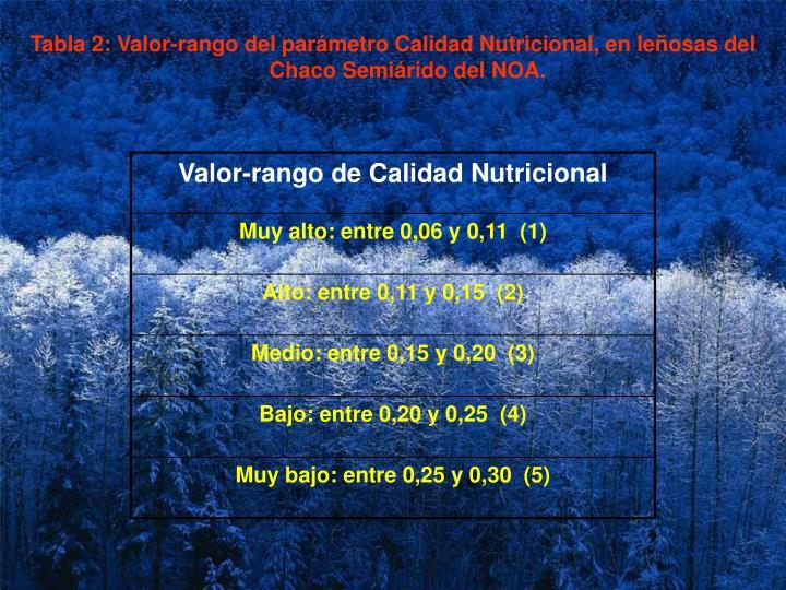 Tabla 2: Valor-rango del parámetro Calidad Nutricional, en leñosas del Chaco Semiárido del NOA.