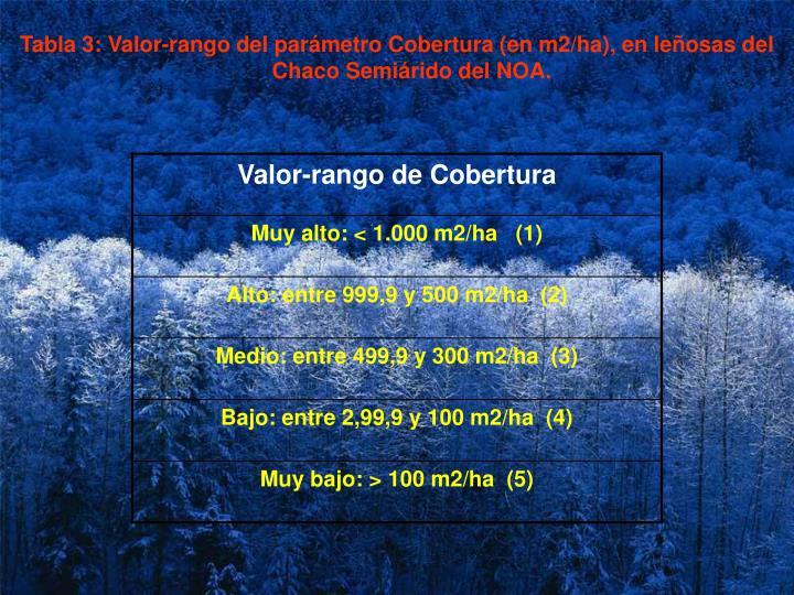 Tabla 3: Valor-rango del parámetro Cobertura (en m2/ha), en leñosas del Chaco Semiárido del NOA.