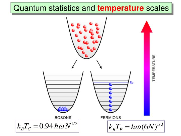 Quantum statistics and