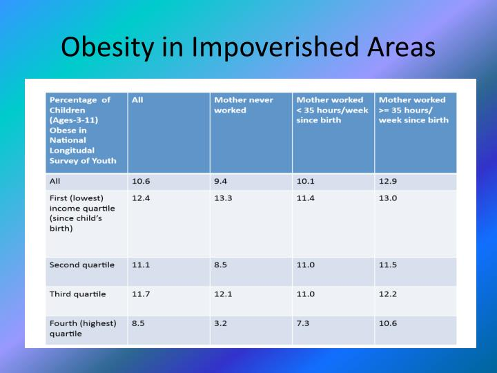 Obesity in Impoverished Areas