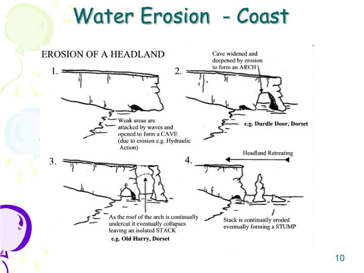 Water Erosion  - Coast