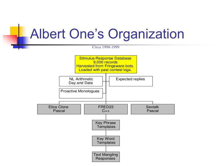 Albert One's Organization