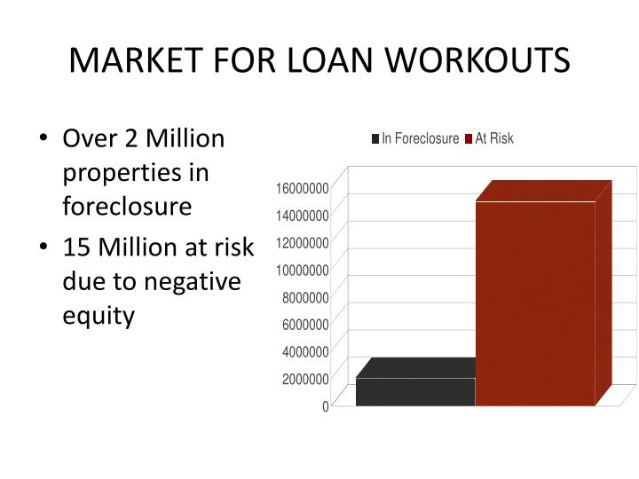 MARKET FOR LOAN WORKOUTS