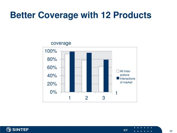 Better Coverage with 12 Products