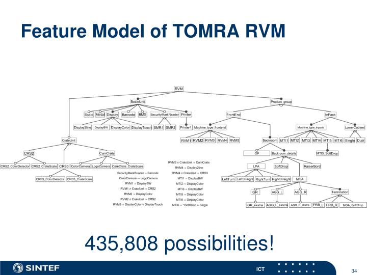 Feature Model of TOMRA RVM