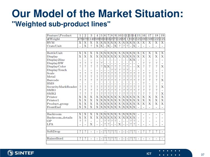 Our Model of the Market Situation: