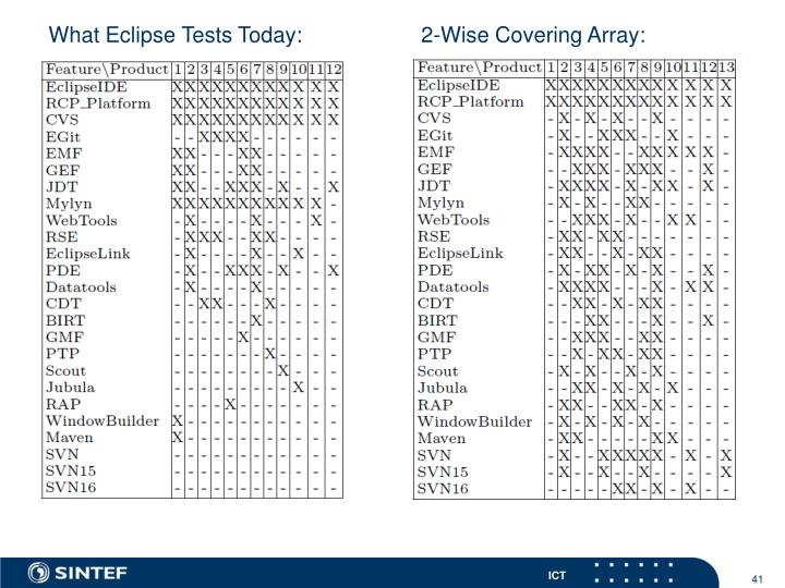 What Eclipse Tests Today: