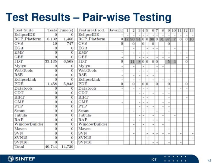 Test Results – Pair-wise Testing