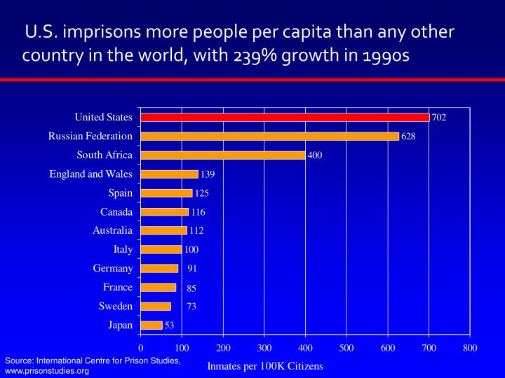 U.S. imprisons more people per capita than any other country in the world, with 239% growth in 1990s