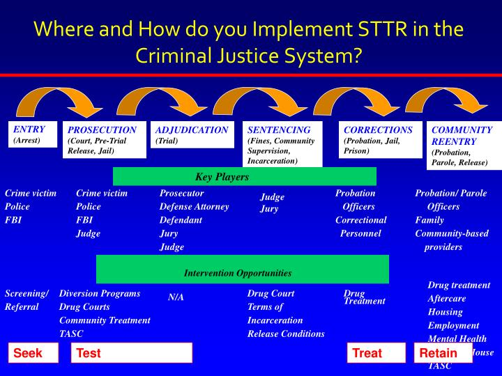 Where and How do you Implement STTR in the Criminal Justice System?