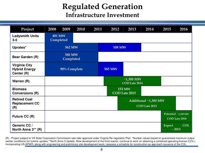 Regulated Generation