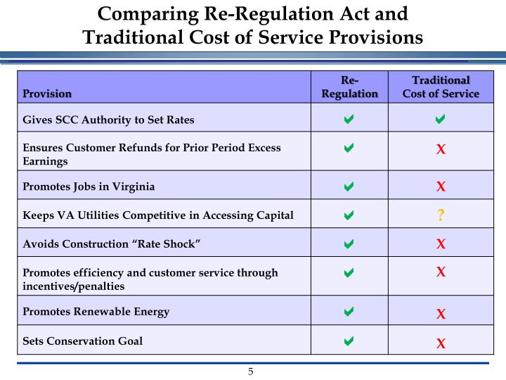 Comparing Re-Regulation Act and