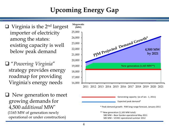 Upcoming Energy Gap